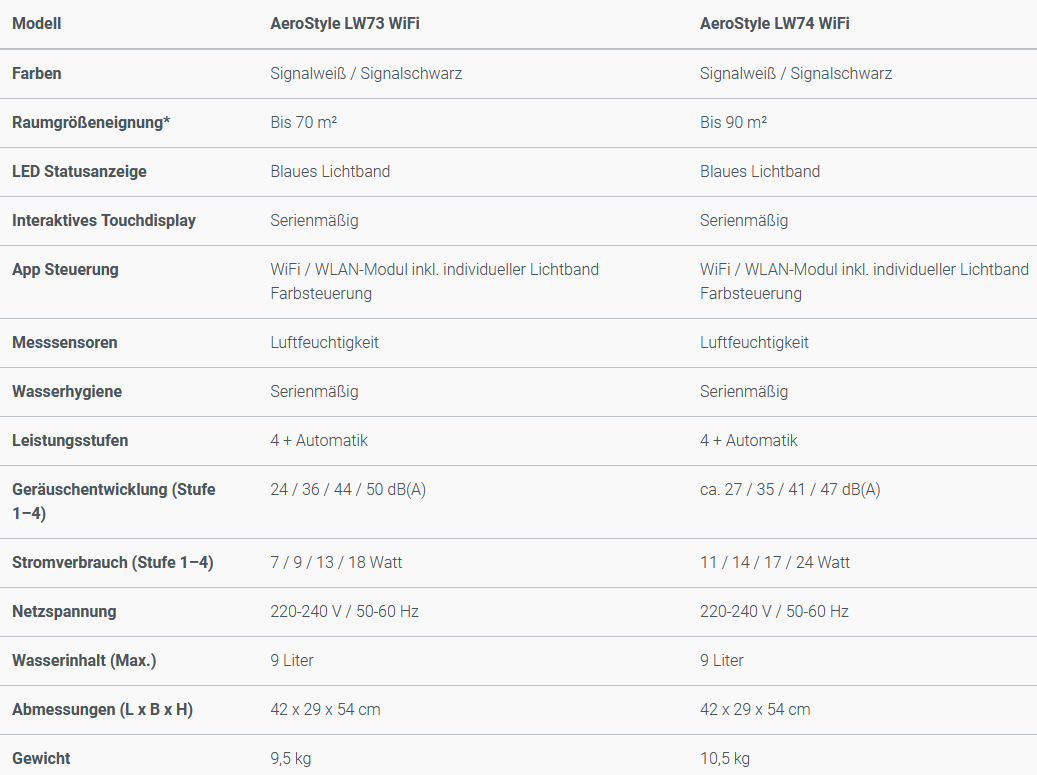 Technisch-Daten-AeroStyle-73-74-WiFi