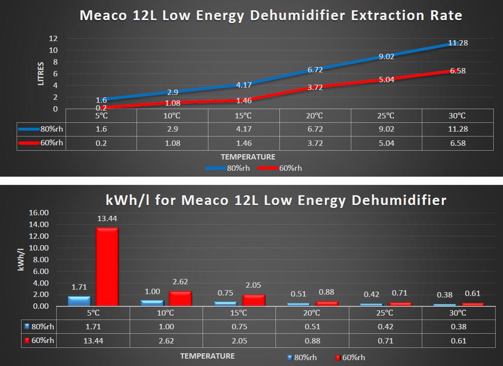 Meaco_12L_Platinum_Leistungsdiagramm