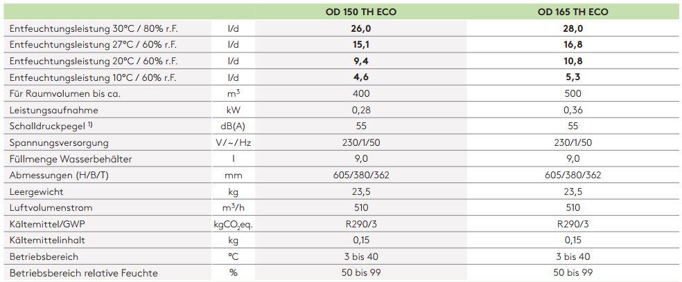 Technische-Daten-OD-150-165-TH-ECO