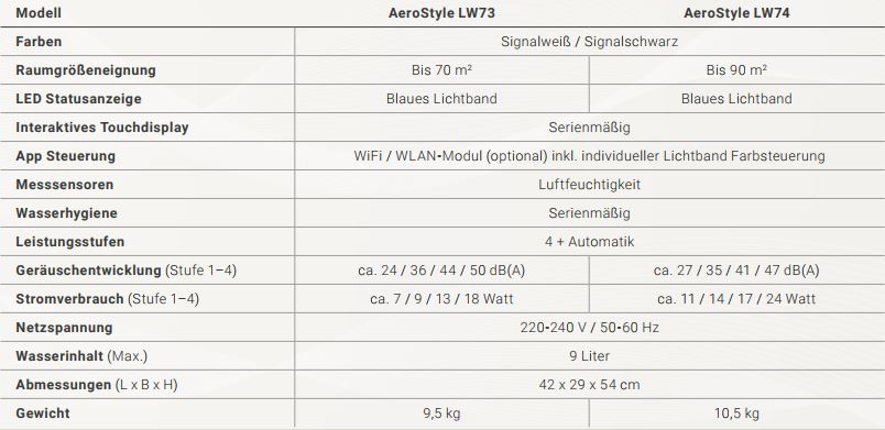 Technische-Daten-Venta-AeroStyle