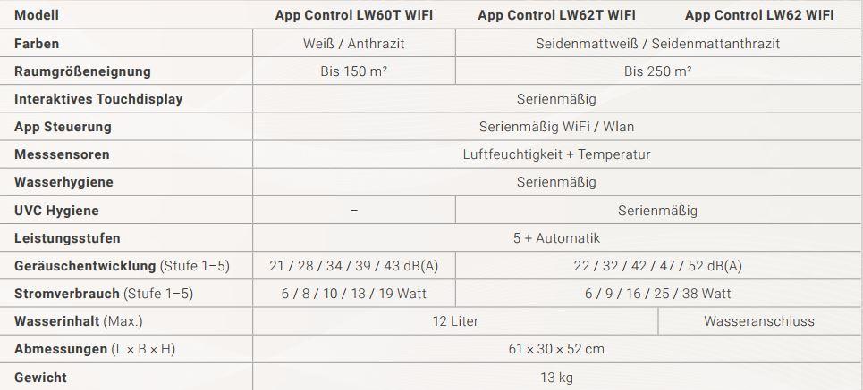 Technische-Daten-LW60T-Wifi-LW62T-Wifi-LW62-Wifi