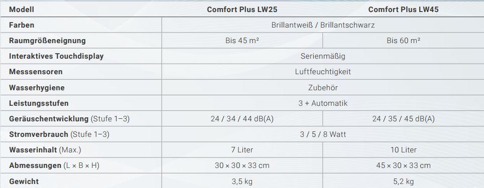 Technische-Daten-LW25-LW45