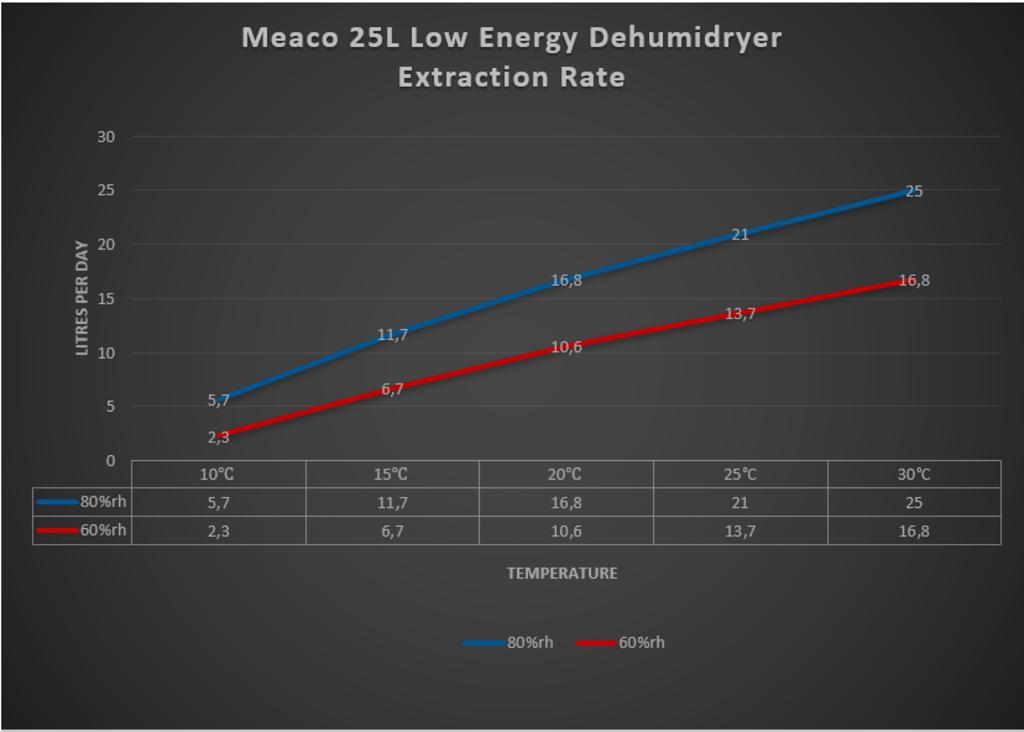 Meaco_25L_Platinum_Leistungsdiagramm