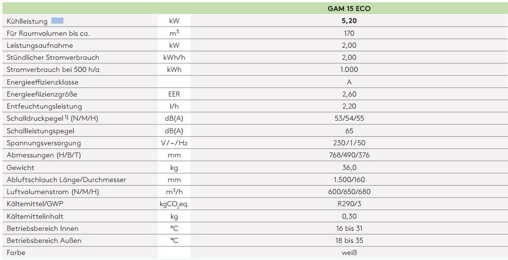 Technische-Daten-Gam-15-Eco