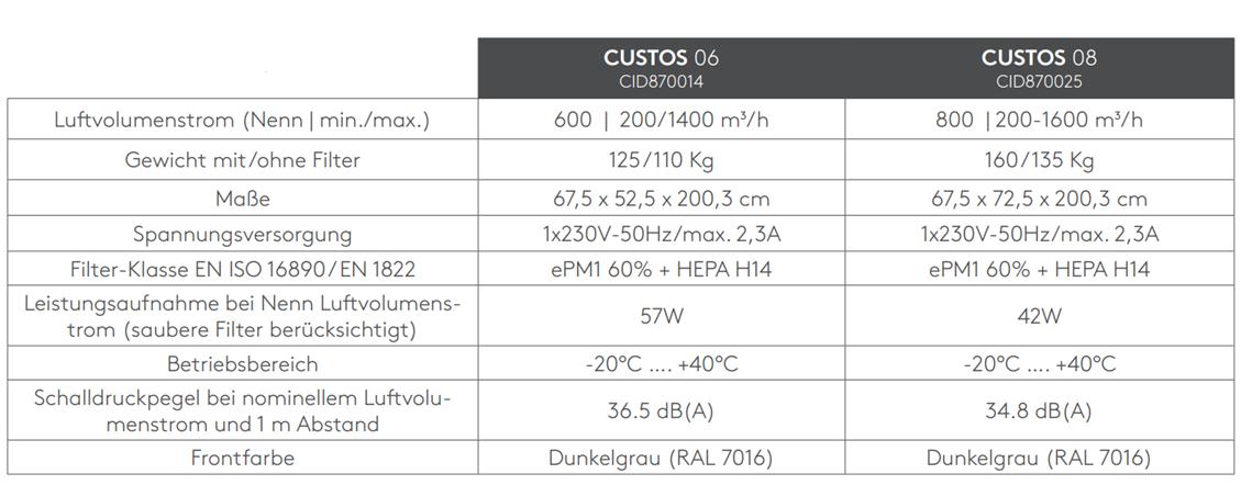Technische-Daten-Custos